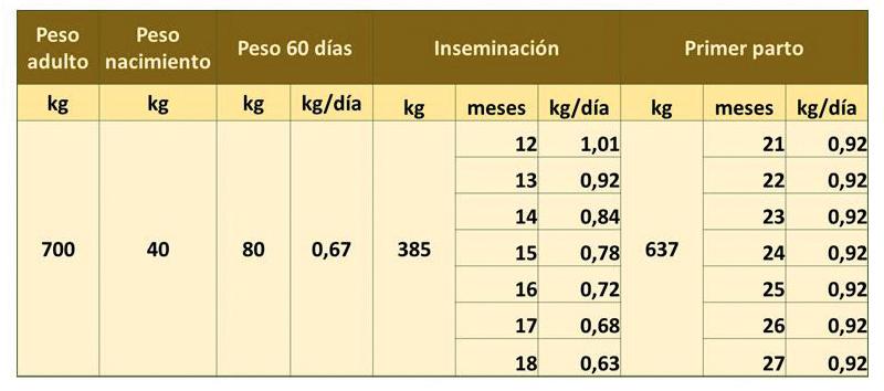 Peso y tasa de crecimiento diaria para una ternera de 700 kg de peso adulto, dependiendo de la edad de inseminación